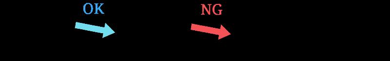 平行5度のNG例