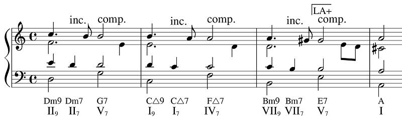 プログレッションの譜例