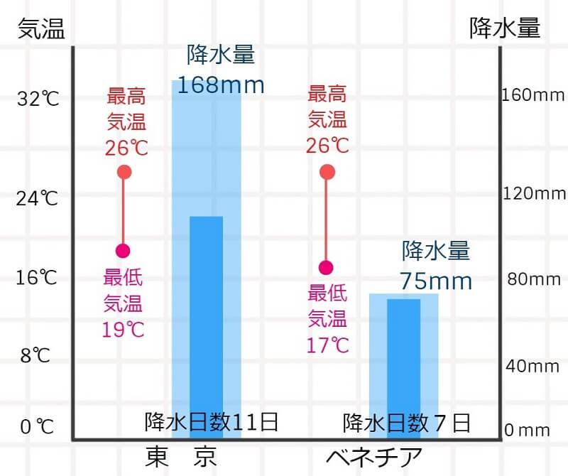 東京とベネチア、6月の気温、降水量・日数の比較グラフ