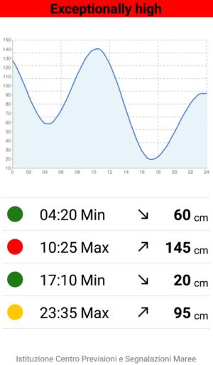 hi!tide veniceの潮位グラフ