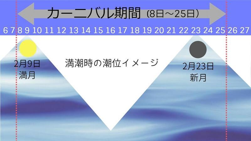 満潮時の潮位イメージ図