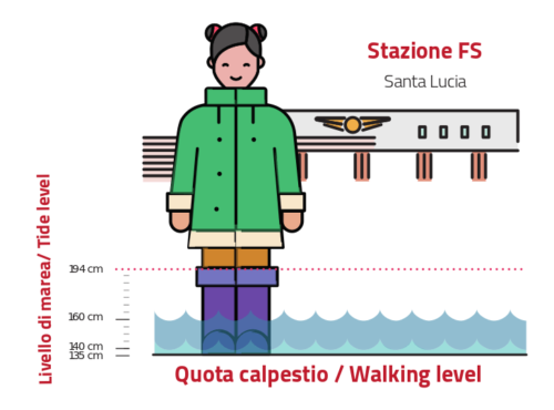 ヴェネツィア駅前の海抜と潮位の関係