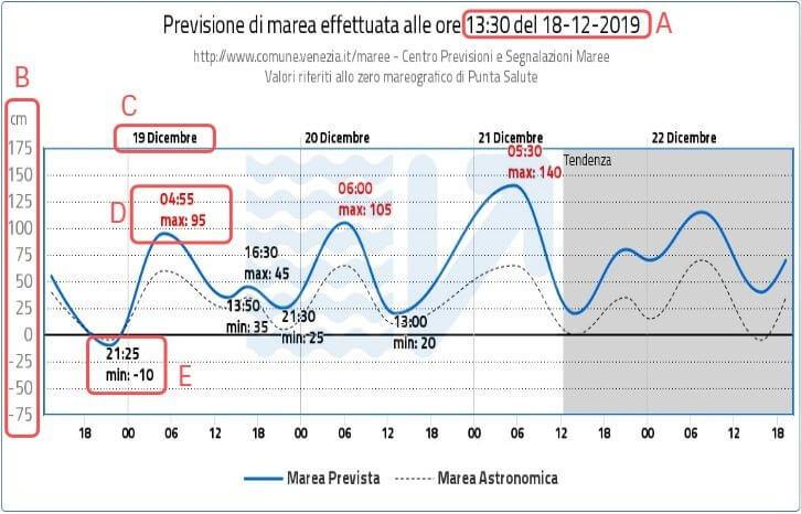 ヴェネツィアのアクアアルタ潮位予報の読み方