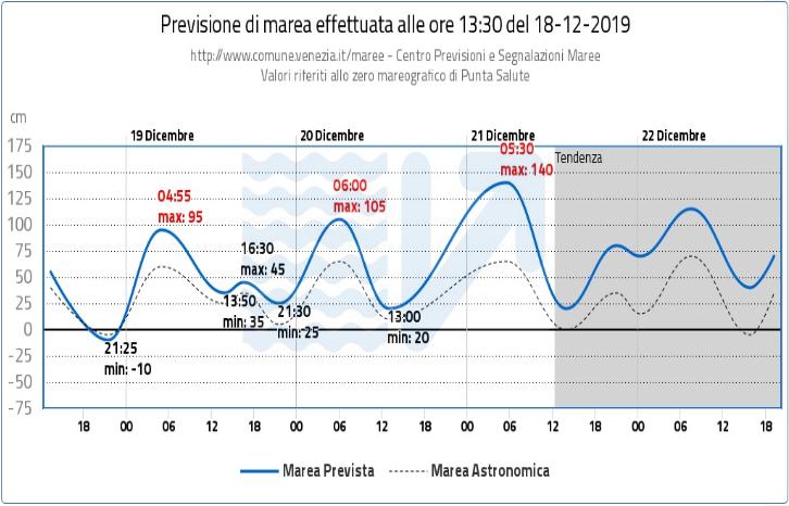 潮位予報センターが発表するラグーナの潮位
