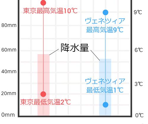 東京とヴェネツィアの2月の気温と降水量の比較グラフ