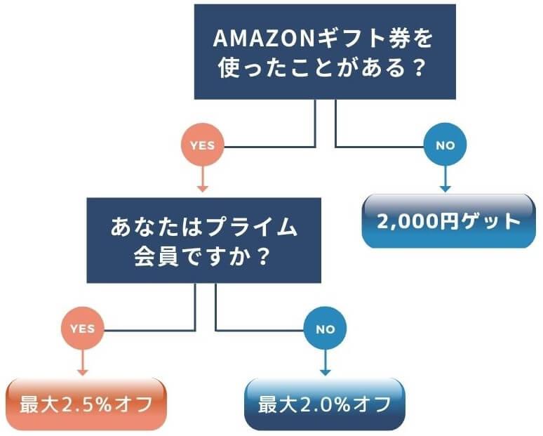 amazonギフト券の説明